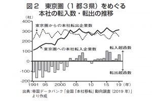 図2 東京圏(1都3県)をめぐる本社の転入数・転出の推移