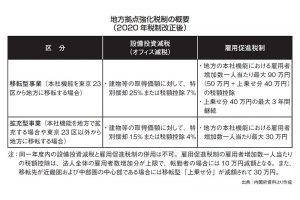 図3 地方拠点強化税制の概要(2020年税制改正後)