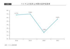 [図表]ベトナムの各年上半期のGDP成長率