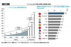 [図表]ベトナムにおける電力需要と消費量の動向