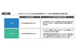 [図表]日本とベトナムにおける自己託送制度とクリーン電力の環境価値の帰属の違い