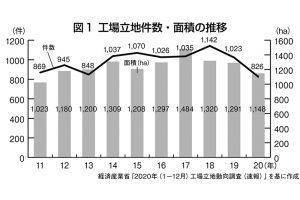 図1 工場立地件数・面積の推移