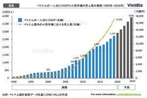 [図表]ベトナムの一人当たりGDPと小売市場の売上高の推移(1990年~2024年)